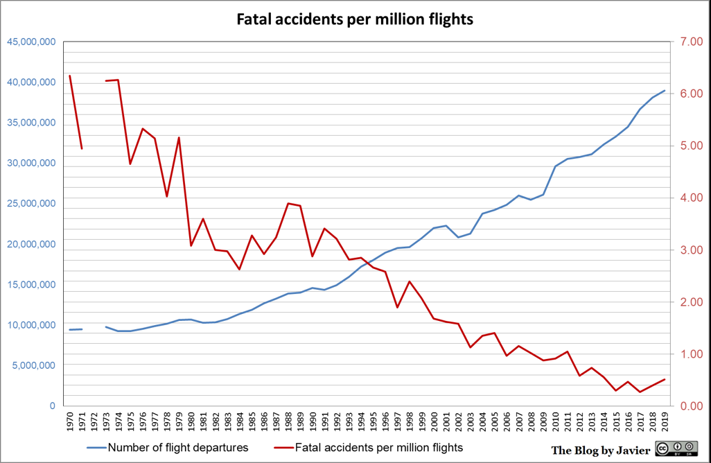 2019_safety_accidents_per_flights