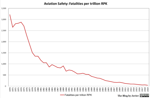 2019_safety_fatalities_per_RPK