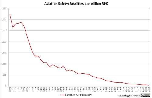2019_safety_fatalities_per_RPK